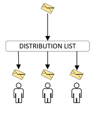 Distribution list (email)