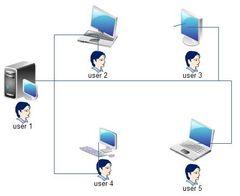 Multi-user operating system