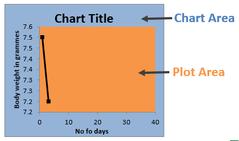 Plot Area (Excel)