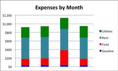 Stacked chart (Opgestapelde-grafiek – Excel)
