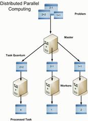 Verspreide rekenaarverwerking (Distributed processing)