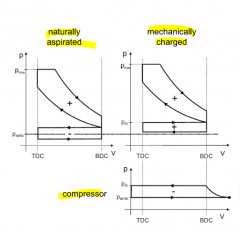 differences of charged diagram: - high pressure cycle shows greater area - clockwise gas-exchange cycle (work generated throug precompressed intake air) - pre-compression is realised by the compressor (counterclockwise cycle --> work required) - ...