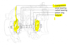 - turbine is driven by remaining energy of the exhaust gases - no mechanical coupling between compressor and crank-shaft - use of exhaust gas energy increases engine efficiency - turbocharger design -- impellers (turbine and compressor) ues radia...