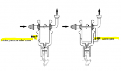 - possibility to bypass parts of exhaust gas flow at turbine to avoid an excess of intake pressure --> waste gate