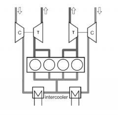 - small parallel turbines for each half of cylinders (bi-turbo / twin-turbo) - combination of good dynamic behaviour of small turbines and high power at nominal engine speed - add. adv. achieved by two turbines operated when needed and only one i...