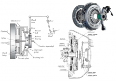 - realize start-up capability, transfering torque using frictional forces - operated by clutch pedal - rotational speed converter - slipping state --> mechanical power from faster to slower disc - Transmittable torque depends on: -- acting normal...