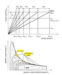 - αgb = const- change of engine speed  Δn constant in all gears-  Δv increases with increasing number of gears- uniform distribution of performance gaps- commercial vehicles