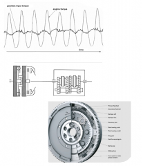 - operating principle of IC engines result in fluctuating crankshaft torques (increasing with reducing number of cyl.) - to provide a nearly continous energy flow, damping system (low-pass) needed - soultion: dual mass flywheel