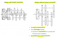 features: -- similiar level of convenience to an AT -- high efficiency -- no interruption of tractive force -- skipping of gear possible (interruption of traction force) -- more space than AST -- high bearing forces