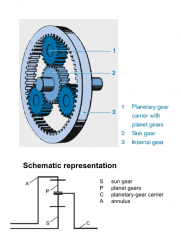 - heart of automatic transmission - central sun gear - several planet gears (rotate around own axis and also around sun gear, held in place by planetary gear carrier) - internal gear/annulus surrounds and encloses the planet gears, internal gear ...