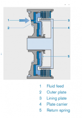 - facilitate shifting without an interruption of tractive force - with clutches both plate-packages (outer and inner are rotating) - with brakes one of the two friction partners is fixed stationary