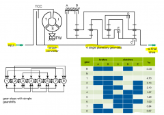 - 4 single planetary gear set - 5 switching elements