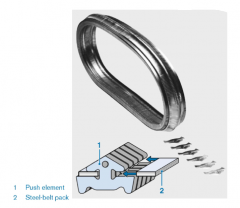 - push-belt consists of push elements - arranged at an inclination angle of 11° - chain held by two packs - coefficient of friction at leas 0.9