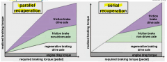 - parallel recuperation: -- frictional and regenerativ braking simultaneously -- distribution with fixed proportions on both systems -- reduced recuperation potential - serial recuperatoin: -- first step: only regenerative braking -- second step:...