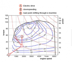 - propulstion power generated only from e-motor - ICE switched off --> no fuel consumption - constant driving and accelerating capabilities - electric range depends on content of traction batter - auxiliary compenents have to be electrified