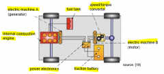 - optimal for high stop-and-go-proportions - adv.: -- load point shifting -- flexible positioning of ICE -- motors can be installed very close to the wheels - disadv.: -- low efficiency (multiple energy conversions) -- three energy converters (IC...