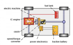 - mechanical connection of ICE and e-motor along drivetrain - normally only one e-machine necessary (two possible) - varying positions of e-machine in drivetrain --> Px-hybrid (P for parallel, x represents position) - adv.: -- easy, cost-effectiv...