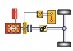 - e-machine is installed rigidly at the back of the engine crank shaft (easy integration in exist. drivetrain) - easy realization of load point shifting and boost - very good start-stop capabilities - recuperation possible but reduced by drag los...