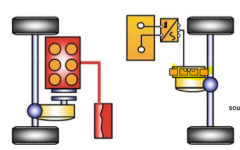 - e-motor on rear axle - for higher recuperation better to install e-motor at front - start-stop additional starter needed - load point shifting difficult (power transfer via road) - boost mode easy to realize - simultaneous operation of ICE and ...