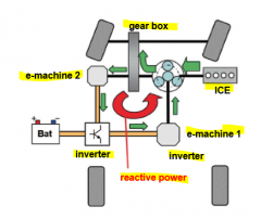 - circulating energy from mechanical to electrical part and back into mechanical path (reactive power) - negative impact on gearbox efficiency