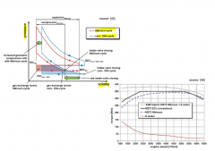Aktinson cycle - otto cycle particulatrly suitable for hybrid concepts - Intake valve opening time is significantly extended and geometric compression ration is increased - risk of combustion knock avoided by late closing of intake valve - reduct...