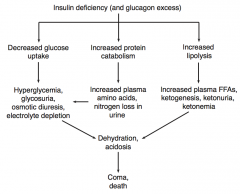 - Decreased glucose uptake