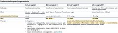 - Abhängig von Mortalitätsrisiko   →niedriges Mortalitätsrisiko   (= hämodynamisch stabil, keine rechtsventrikuläre Dysfunktion und keine Myokardschädigung)   →mäßiges Mortalitätsrisiko   (= hämodynamisch stabil, aber...