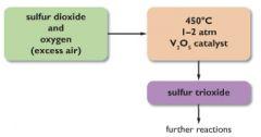 (stage 1) S + 2O > SO2 (stage 2) SO2 + O > SO3 (stage 3) SO3 + H2O > H2SO4