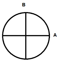 In the diagram of the earth, what does line B represent?