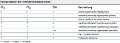 - basales TSH im Serum (0,3–4,5 mU/l) → wichtigste und sensitivste Parameter - freies T3 (fT3, 2,2–5,5 pg/ml) und T4 (fT4, 0,6–1,8 ng/dl) → müssen erst nachbestimmt werden, wenn pathologische TSH-Werte gemessen wurden - Thyreoglobulin (...