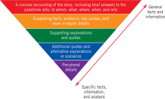 1. WHO WHAT WHERE WHEN AND WHY 2. Supporting facts 3. Supporting quotes 4. Additional quotes 5. Peripheral details