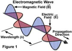 Electromagnetic waves are created when particles that are electrically charged begin to vibrate. They can be present in accelerating changes;  moving charges back and forth will produce oscillating electric and magnetic fields, and these travel at...