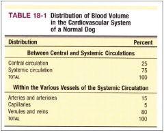 Central Circulation = 25%      Systemic Circulation = 75%   - most of which is sitting in the veins