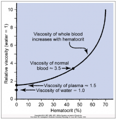 Polycythemia: an abnormally high hematocrit (RBC count)      It increases the viscosity of the blood which can cause high blood pressure due to the increase need to pump thicker blood through the circulatory system.