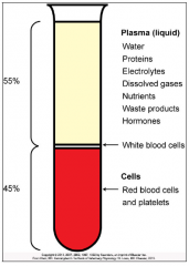 The fraction of cells in blood is called the hematocrit or packed cell volume (PCV).      Typical reference range in canines of 35 - 57%