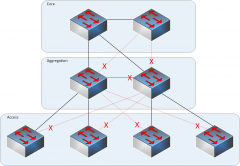 Access layer provides connection for end-user devices, distribution layer provides an aggregation point for access switches, providing connectivity to the rest of the devices on the LAN, forwarding frames between switches, but not connecting dire...