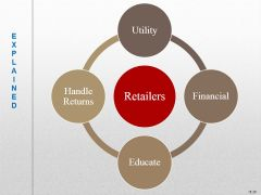utility - when and where we need it and in the right form financial - payment between the retailer and the consumer educate - demonstrate a product's function and use to the potential buyer handle returns - take it back and they can take care of i...