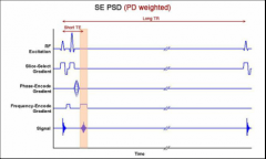 1) RF excitation pulse tips longitudinal magnetiation into transverse plane 2) Phase and frequency gradient pulses codify spatial location in selected slice 3) The spin dephase for a short time TE/2 followed by a 180 RF pulse which rephases spin...