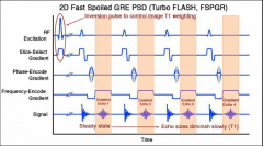 Spoiled GRE + dephasing and rephasing gradients to generate echo trains (like FSE) to fill multiple rows of K space at a time.  Very fast high resolution T1 weighted imaging