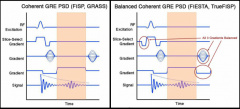 (FIESTA) All three gradients are balanced such that dephasing of spins is compensated by an equal rephasing of spins T2/T1 image contrast good contrast between blood and muscle (cardiac imaging)