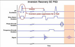 A 180 degree RF pulse inverts tissue magnetization which recover at different rates. A standard spin echo acquisition sequence is then performed.  The 180 degree pulse is given before the 90 degree excitation pulse. By varying the invertion time...