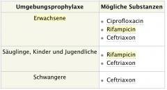-Indikation: Für alle Personen, die 7 Tage vor bis 10 Tage nach Erkrankungsbeginn in engem Kontakt zu der betroffenen Person standen-Ggf. postexpositionelle Aktivimpfung, wenn Serotyp durch Impfung abgedeckt - Isolation des Betroffenen für...