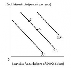 the economy is at point A on the initial demand for loanable funds curve DLF0. What happens if the real interest rate rises?