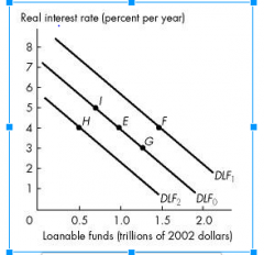 a decrease in the real interest rate will result in a movement from point E to