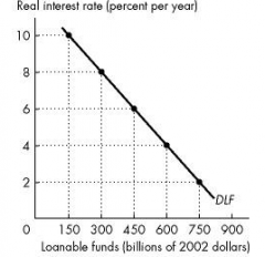 if the real interest rate is 6 percent, the quantity of loanable funds demanded is