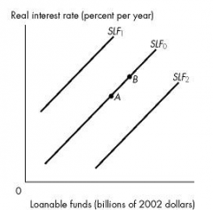 the economy is at point A on the supply of loanable funds curve SLF0. What happens if the real interest rate rises?