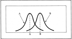 samples can have the same level of dispersion and the same shape,yet have different measures of location
