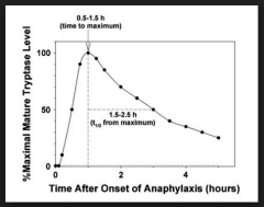 Answer: E 