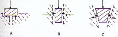 - vormsluiting  - krachtsluiting  - combinatie van beide