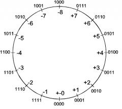 2-komplement är ett sätt att representera negativa siffror. Den första biten avgör om talet är negativt eller positivt